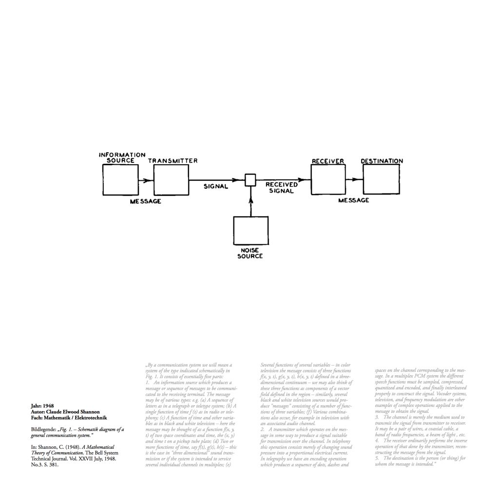 """Bildlegende: """"Fig. 1. – Schematik diagram of a general communication system."""" In: Shannon, C. (1948). A Mathematical Theory of Communication. The Bell System Technical Journal. Vol. XXVII July, 1948. No.3. S. 381."""