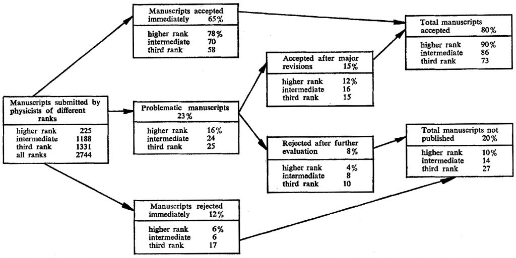 Evaluation Of Manuscripts with Single Authors By Rank of Author (The Physical Review, 1948-1956)
